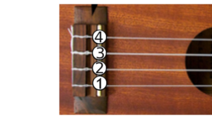 Closeup photo of a ukulele bridge with circled numbers 1—4.